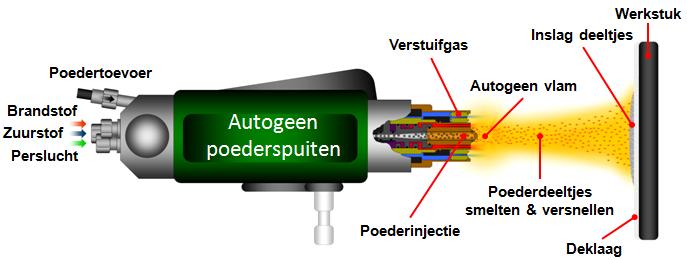 autogeen poederspuiten