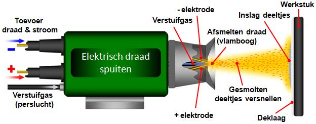 elektrisch draadspuiten