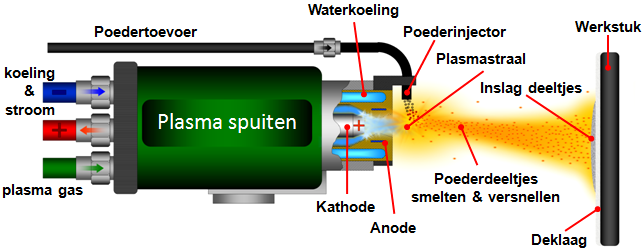 plasma spuiten